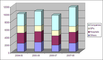 Graph depicting the number of adverse drug reactions reports received over the past 4 years