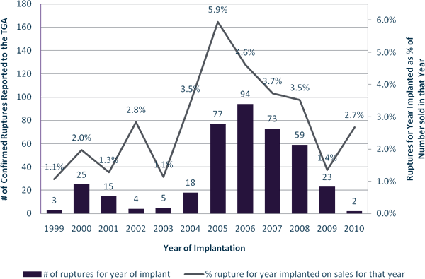 number of ruptures (at any time after implantation) by year of implantation