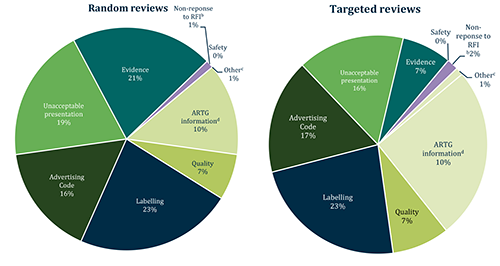 Two pie charts: Random reviews and Targeted reviews - see tabular version below