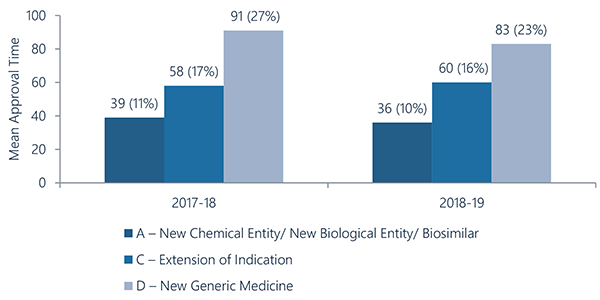 A - New chemical entity/New biological entity/Biosimilar: 2017-18 - 39 (11%); 2018-19 - 36 (10%); C - Extension of indication: 2017-18 - 58 (17%); 2018-19 - 60 (16%); D - New generic medicine: 2017-18 - 91 (27%); 2018-19 - 83 (23%).