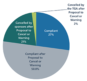 50% Compliant after Proposal to Cancel or Warning; 21% Cancelled by sponsors after Proposal to Cancel or Warning; 27% Compliant; 2% Cancelled by the TGA after Proposal to Cancel or Warning