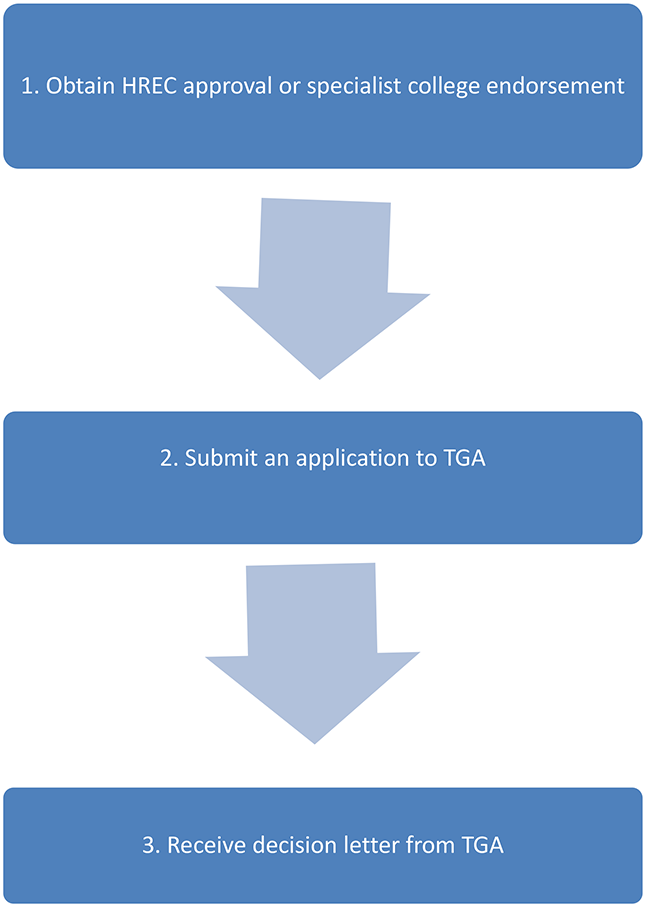 1. Obtain HREC approval or specialist college endorsement, 2. Submit an application to TGA, 3. Receive decision letter from TGA