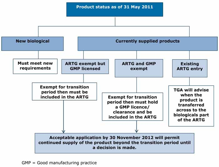 flow chart showing transition arrangements for biological products from 31 May 2012
