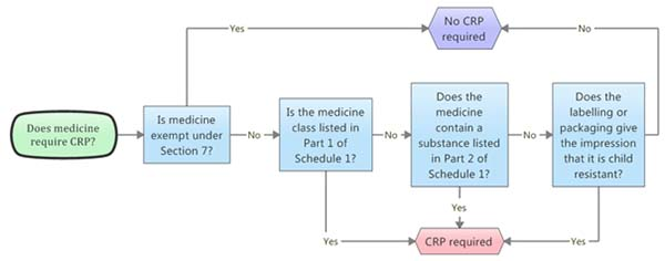 This flowchart is a decision making aid for sponsors to determine if their medicine requires Child-Resistant Packaging.