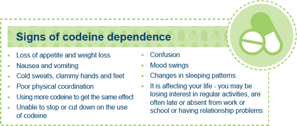 Signs of codeine dependence: Loss of appetite and weight loss; nausea and vomiting; cold sweats, clammy hands and feet; poor physical coordination; using more codeine to get the same effect; unable to stop of cut down on the use of codeine; confusion; mood swings; changes in sleeping patterns; it is affecting your life - you may be losing interest in regular activities, are often late or absent from work or school or having relationship problems