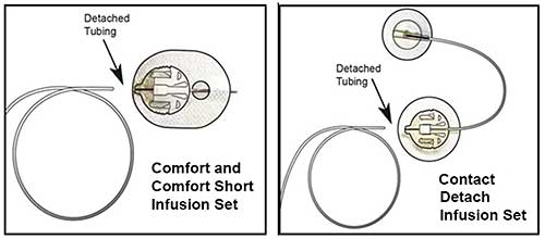 diagram showing the tubing disconnecting from the Comfort, Comfort short and Contact detach infusion sets