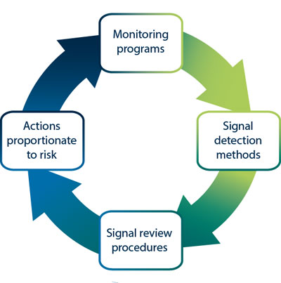 The TGA has ongoing monitoring programs to detect signals of potential safety or compliance issues. Signals are triaged and compliance action taken where appropriate. As a result, monitoring programs may be adjusted.