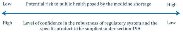 Low to High: Potential risk to public health posed by the medicine shortage High to Low: Level of confidence in the robustness of regulatory system and teh specific product to be supplied under section 19A