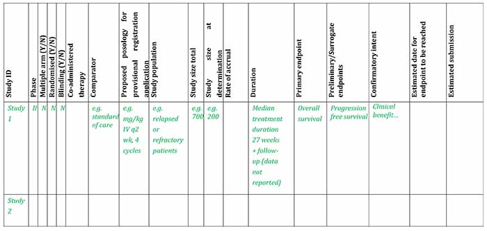 picture of example study plan table available in Word document