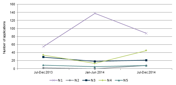 Figure 2 - graph of the number of new applications received from July 2013 to December 2014