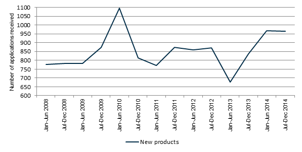 Figure 4 - Line graph showing the number of applications received for new listed medicine products from January 2008 to December 2014