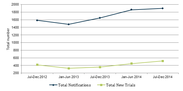 Figure 11 - Graph displaying the total notifications and new trial notifications that include a medicine or biological