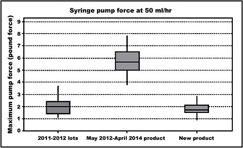 Figure 1: Changes to pump forces for BD 50ml Plastipak syringes over time/batches