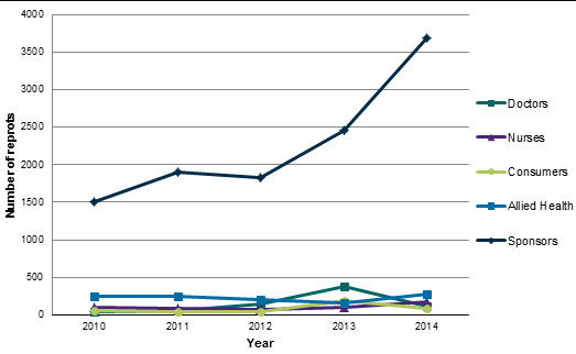 Graph showing number of medical device adverse event reports received by the TGA during the period 2010 to 2014 from Doctors, Nurses, Consumers, Allied Health and Sponsors.