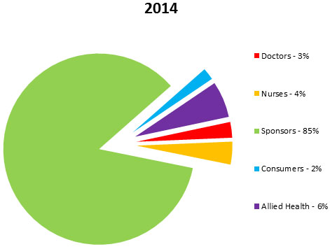 diagram showing reports submitted: Doctors 3%, Nurses 4%, Sponsors 85%, Consumers2%, Allied Health 6%