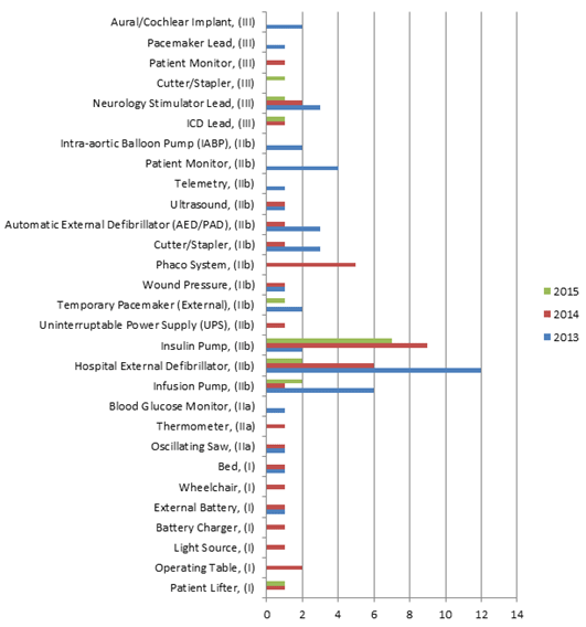 Figure 2: All battery-related device problem reports January 2013 - October 2015 (excluding AIMDs). See Table 2 below for an alternate form of the data.