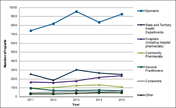 Graph showing number of medicine and vaccine adverse event reports received by the TGA during the period 2011 to 2015 from Sponsors, State and Territory Health Departments, Hospitals and hospital pharmacies, community pharmacists, General Practitioners, consumers and other.