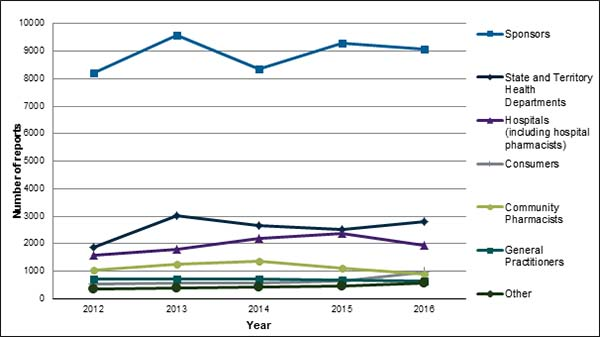 Graph showing number of medicine and vaccine adverse event reports received by the TGA during the period 2012 to 2016 from Sponsors, State and Territory Health Departments, Hospitals (including hospital pharmacists), Consumers, Community Pharmacists, General Practitioners and Other.