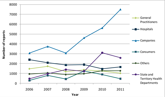 Figure showing origin of adverse event reports received by the TGA (2006-2011)