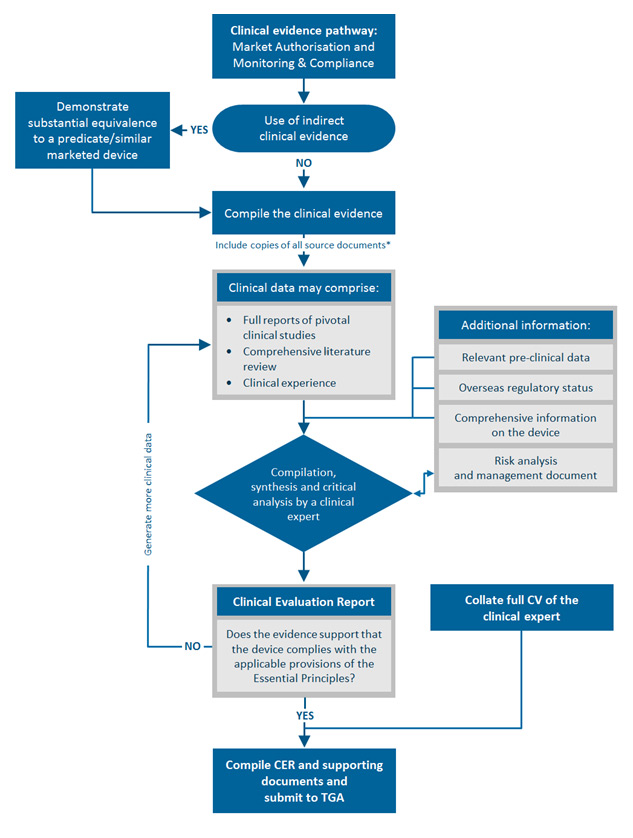 Image of a flow-chart which outlines the components that comprise clinical evidence for a medical device, and the process to compile a clinical evaluation report. The process is outlined in the text of this guidance.