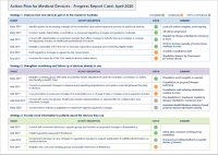 Download Action Plan for Medical Devices - Progress Report Card: April 2020