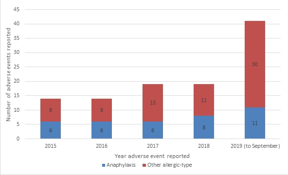 Anaphylaxis/allergic adverse drug reactions related to Andrographis paniculata reported to the TGA between January 2015 - 18 September 2019