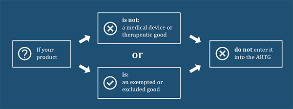 If your product is not a medical device or therapeutic good or is an exempted or excluded good, do not enter it into the ARTG