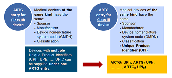 Graphic demonstrating the difference between the 'kind of device' criterion for a Class IIb medical device ARTG entry, and the additional criterion for a Class III. This is explained in the text.