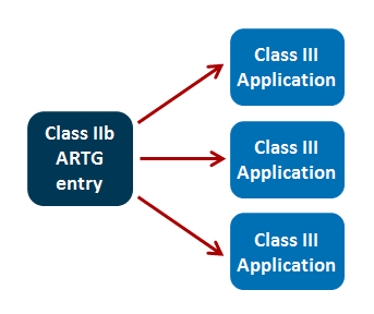 Graphic showing one Class IIb medical device ARTG entry requiring three separate Class III medical device applications. This is explained in Example A