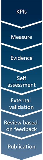 Self-assessment steps: KPIs, Measure, Evidence, Self assessment, External validation, Review based on feedback, Publication