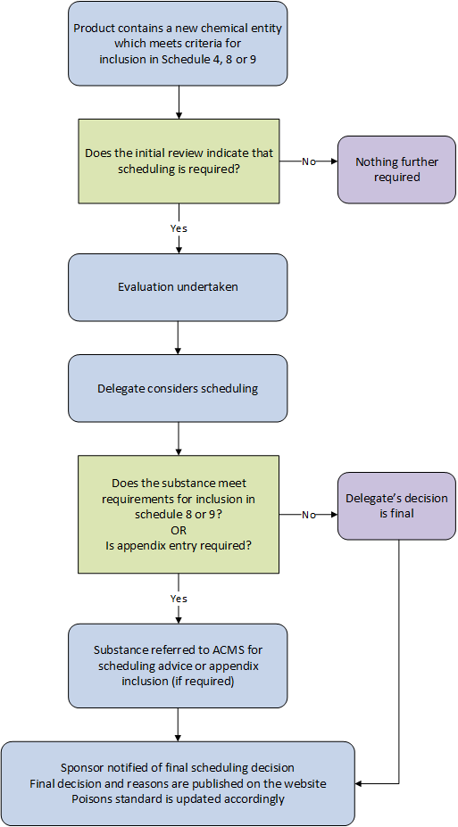scheduling process diagram - see text version below image