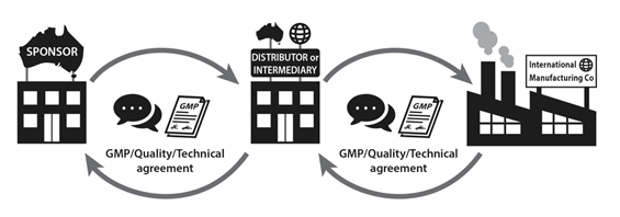 When using a distributor or other intermediary, provide the relevant signed GMP, quality or technical agreements you have in place with them in addition to the signed agreement they have in place with the manufacturer. Both documents, when assessed together, should provide clear roles and responsibilities between all the entities in the supply chain for Australia.