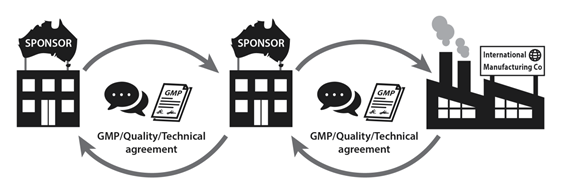 For generic medicines, when sourcing product from another Sponsor, provide the signed GMP, quality or technical agreement you have in place with them in addition to the signed agreement they have in place with the manufacturer. Again both documents, when assessed together, should provide clear roles and responsibilities between all the entities in the supply chain for Australia.