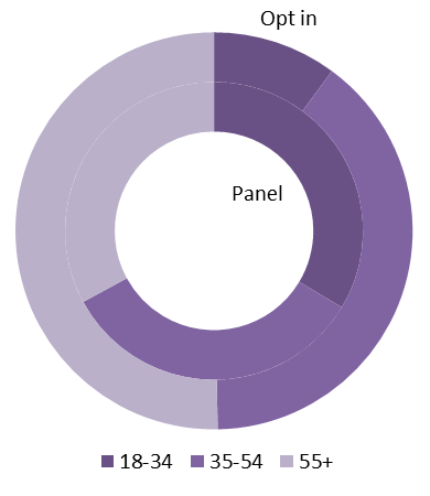 Doughnut chart of Table 2 (age by source)