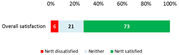Bar chart - Overall satisfaction: 6% Nett dissatisfied, 21% Neither, 73% Nett satisfied
