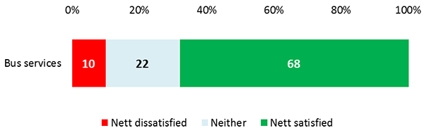 Bar chart - Business services: 10% Nett dissatisfied, 22% Neither, 68% Nett satisfied