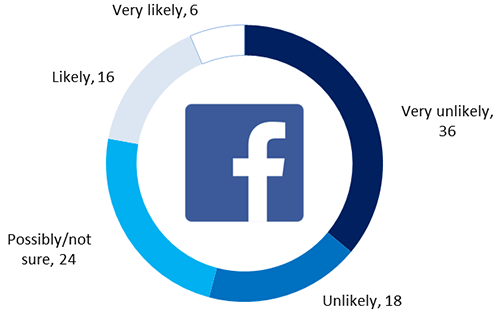 Pie chart - Facebook communication - Useful likelihood: 6% Very likely, 16% Likely, 24% Possibly/not sure, 18% Unlikely, 36% Very unlikely