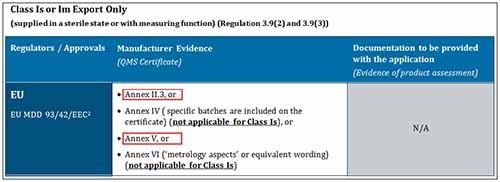 screenshot of table - Class Is or Im Export Only with 'Annex II.3, or' and 'Annex V, or' highlighted under column 'Manufacturer Evidence'
