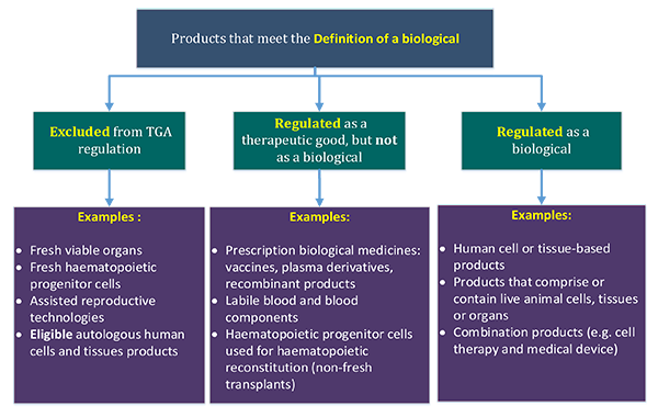 Products that meet the definition of a biological