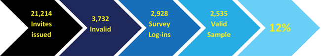 21,214 Invites issued, 3,732 Invalid, 2,928 Survey Log-ins, 2,535 Valid Sample, 12%