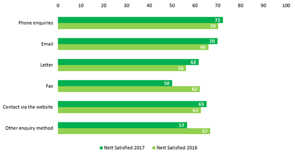 Bar chart of Nett Satisfied data from Table 38