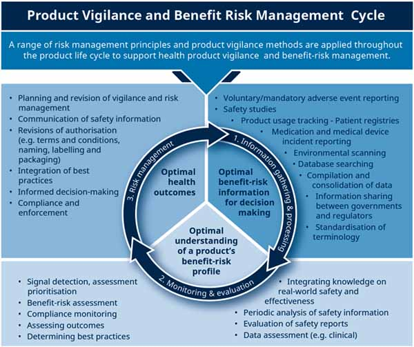 Image depicting the product vigilance and benefit risk management cycle