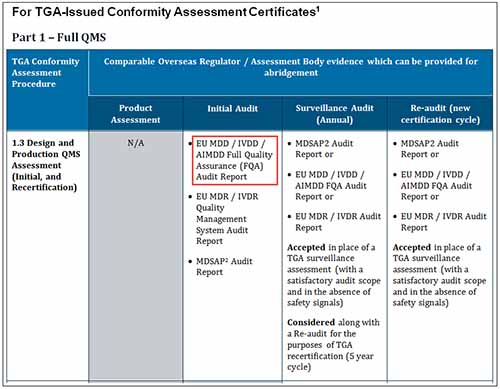 screenshot of table - Part 1 - Full QMS with 'EU MDD/IVDD/AIMDD Full Quality Assurance (FQA) Audit Report' highlighted under column 'Initial audit'