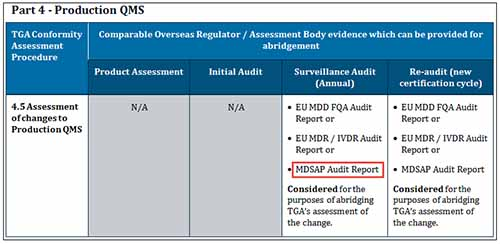 screenshot of table - Part 4 - Production QMS with 'MDSAP Audit Report' highlighted under column 'Surveillance Audit (Annual)'