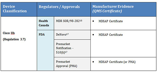 screenshot of table - Class IIb with 'MDSAP Certificate' highlighted for Health Canada and FDA under column 'Manufacturer Evidence'