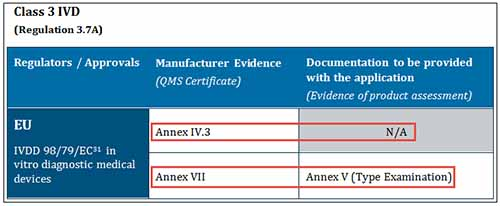 screenshot showing 'Annex IV.3' and 'N/A' highlighted under columns 'Manufacturer Evidence' and 'Documentation...' and 'Annex VII' and 'Annex V - Type Examination' highlighted under columns 'Manufacturer Evidence' and 'Documentation...'